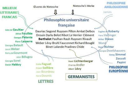 Universität Rezeption Frankreich