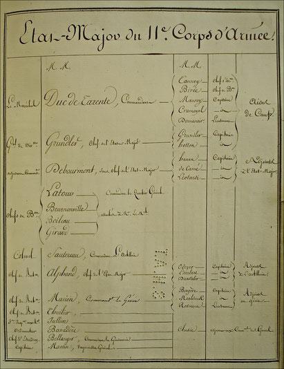 Etat-major du 11ème corps de la Grande Armée. SHD : C2 708 situation au 15 août 1813