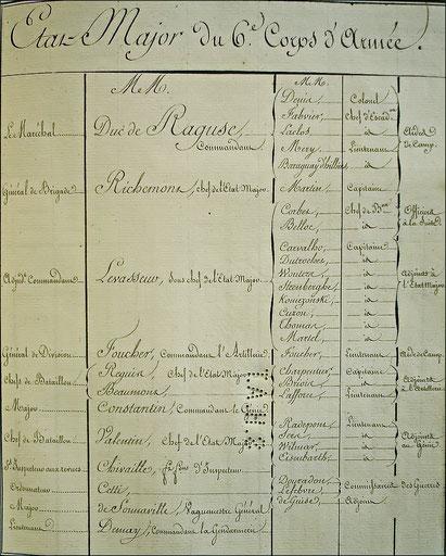 Etat-major du 6ème corps de la Grande Armée. SHD : C2 708 situation au 15 août 1813