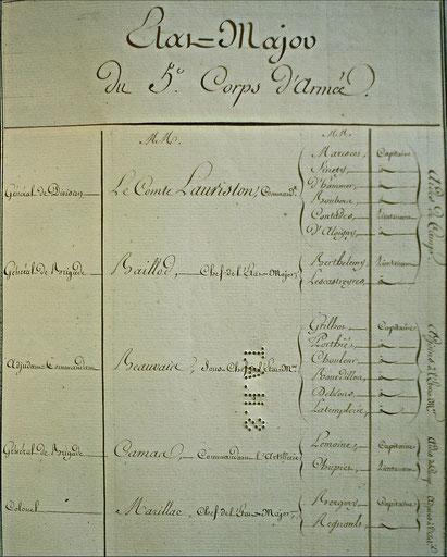 Etat-major du 5ème corps de la Grande Armée. SHD : C2 708 situation au 15 août 1813