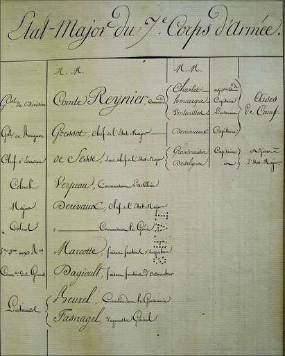 Etat-major du 7ème corps de la Grande Armée. SHD : C2 708 situation au 15 août 1813