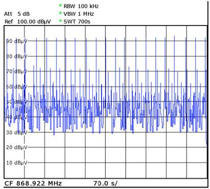 Peaks von verschiedenen Funkrauchmeldern des Hauses, Bildbreite entspricht 700 sec; Abstand zwischen Sender und Antenne: 20 cm