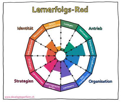 Wie Lernen gelingt - Lernerfolgs-Rad