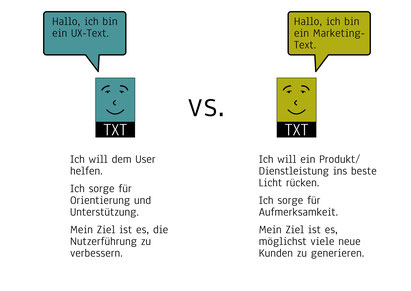 Infografik UX-Text versus Marketing-Text