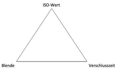 Zusammenhang zwischen Blendenwert, ISO-Wert und Verschlusszeit