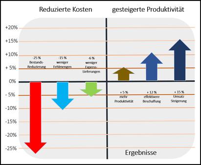 Bestandsmanagement Auswirkungen mit optimierten Lagerbestände