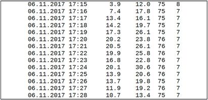 Ausschnitt aus der Logdatei (Datum, PM10, PM2.5, Feuchte, Temperatur)