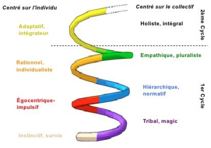 Jacques Ferber, développementintegral.com