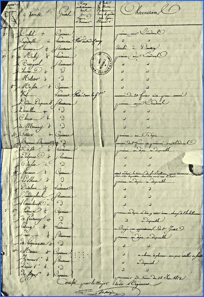 Les officiers du 8ème régiment de hussards en Saxe en 1813.
