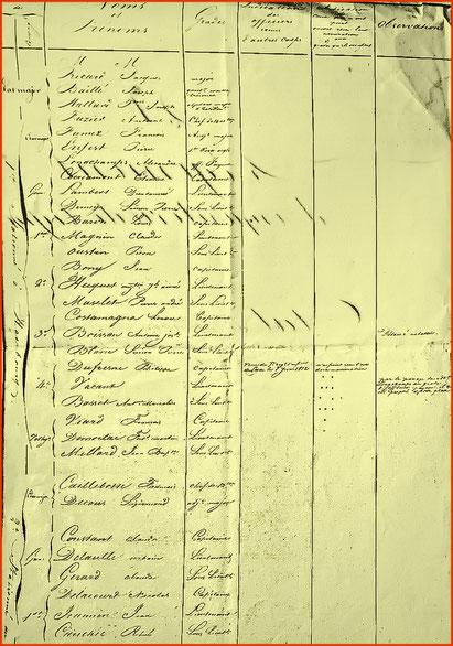 Les officiers du 21ème régiment d'infanterie légère en Saxe en 1813.