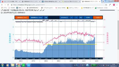 波浪データ