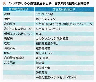 CKD(慢性腎臓病)における心血管病危険因子:古典的/非古典的危険因子