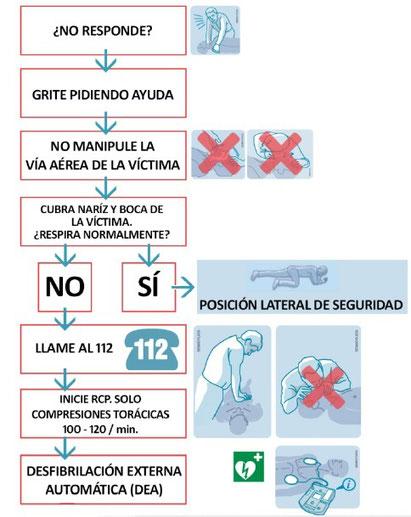 Protocolo de actuación ante sospecha de COVID-19