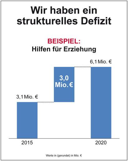 Beispiel Strukturelles Defizit