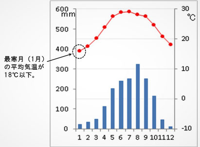 ハノイの月別降水量と平均気温。