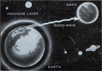 By using ultra-short waves, science expects to penetrate the heaviside layer, or gaseous medium surrounding the earth, and establish radio communication with Mars and other distant planets, as shown in drawing above.