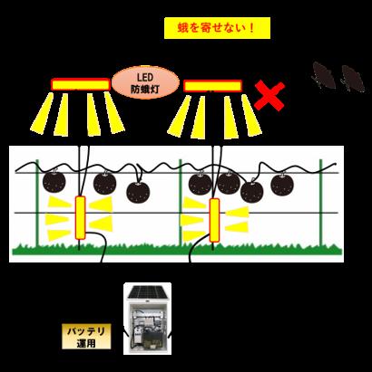 散水制御の無線自動化