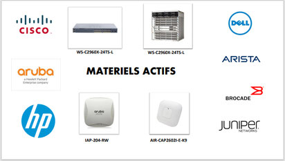 branchements modules sfp