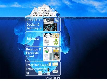 Design Produits, Prototypage d'objets connectés, Business Model, Expérience client, Infrastructure