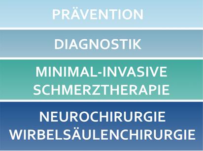 Neurochirurgie Köln und Siegburg, minimalinvasive Therapie Wirbelsäule