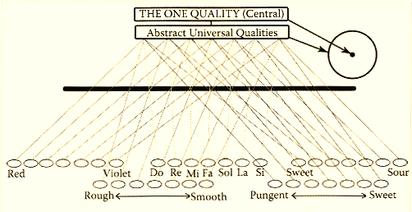"""Tableau des """" qualités """" universelles perçues par les sens humains (Cf. Travaux de l'architecte Ibrahim Karim)"""