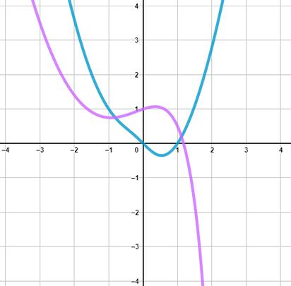 Graphen von zwei gebrochenrationalen Funktionen