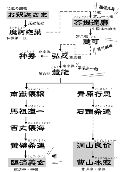 中国禅宗系譜・臨済義玄まで
