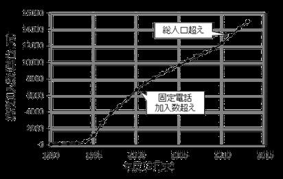 図1 携帯電話加入数の推移(PHSを含む)