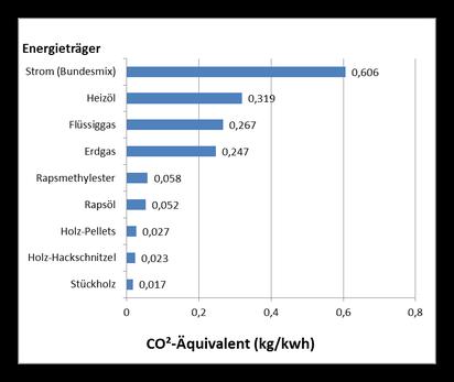 Emissionsfaktoren verschiedener Energieträger  [© Grafik: Dr. Gerhard Strobel, nach Daten KEA 2017]