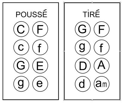 accordéon diatonique, clavier, main gauche, explication, tirette, tierces, stage, pédagogie, harmonie