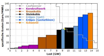 Bild: Darstellung der Angebote und der akzeptierten Preise aus den Geboten (Quelle: www.energie-lexikon.info/strommarkt.html)