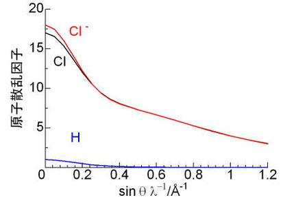 図11. HとClの原子散乱因子について、回折角依存性