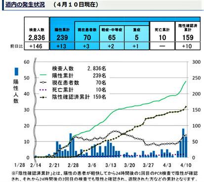 北海道での感染者数の推移(北海道HPから)