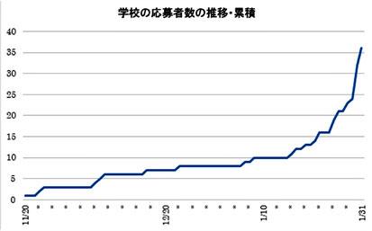 グラフは最終が36人ですが、調整を経て33人へ(教室の大きさからこれ以上は増やせず)。