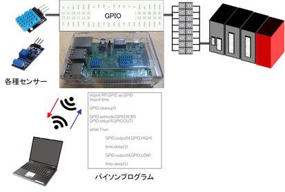 ラズパイとセンサー、PLC、パソコンの接続イメージです。