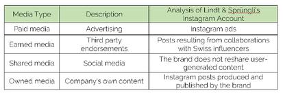How to Design a PR Instagram Campaign: The Case of Lindt & Sprüngli