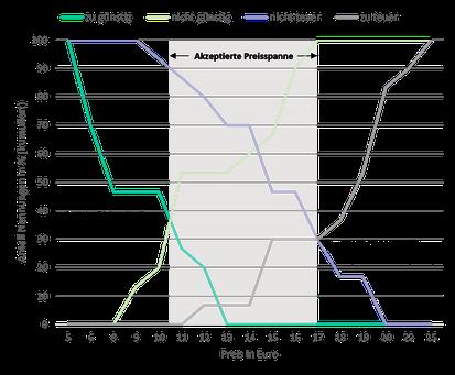Ermittlung der akzeptierten Preisspanne beim Price Sensitivity Meter