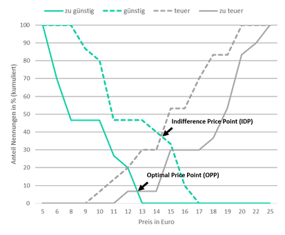 Ermittlung der Preispunkte durch die Van-Westendorp-Methode