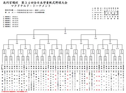 高円宮賜杯 第34回全日本学童軟式野球大会 マクドナルド・トーナメント