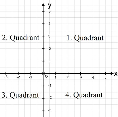 Koordinatensystem mit vier Quadranten und ihren Bezeichnungen