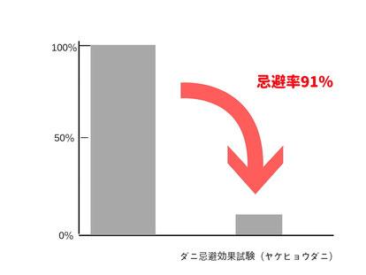 試験機関:東京都立衛生研究所