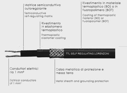 No frost pipe system lorenzoni, cavo autoregolante, antigelo tubazioni