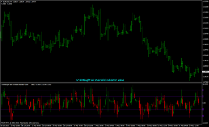 overbought and oversold indicator Zone