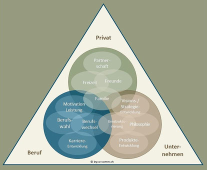 Systemisches Coaching im Spannungsdreieck Privatleben - Beruf- Unternehmen