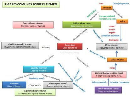 Mapa conceptual de los tópicos literarios relacionados con el tiempo. Si pinchas te lleva a la página http://lenguayliteraturap.blogspot.com.es/del profesor Raúl Amores.