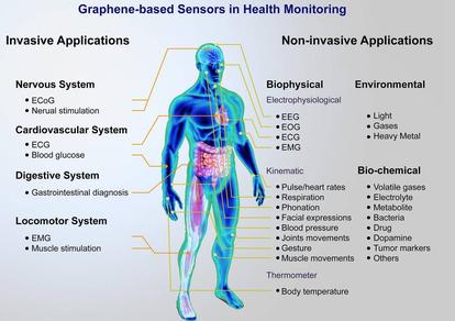 Plate-forme humaine de capteurs à base de graphène pour la surveillance de la santé.