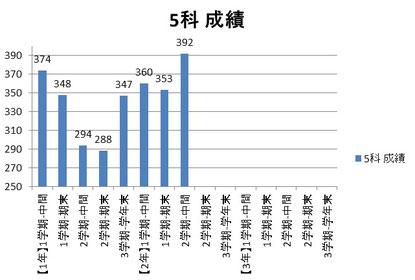 京橋・城東区蒲生の個別指導学習塾アチーブメント - 成績