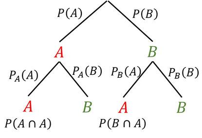 Beispiel der bedingten Wahrscheinlichkeit in einem Baumdiagramm