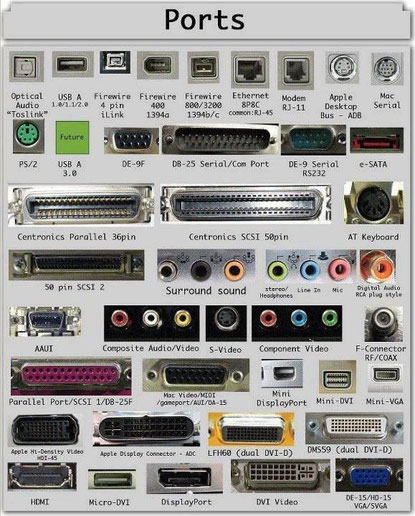 PC порты