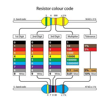 Цветовые Коды резисторов